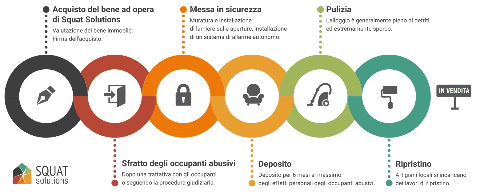 INFOGRAPHIE-rachatsquat-it Riscatto dei beni occupati abusivamente
